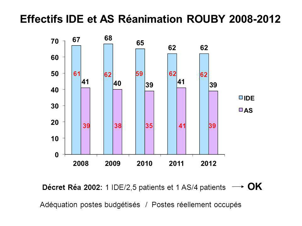 Effectifs IDE et AS Réanimation ROUBY 2008-2012