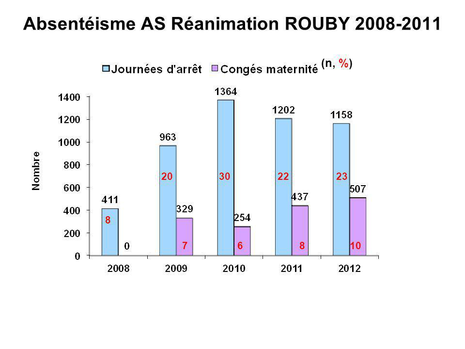 Absentéisme AS Réanimation ROUBY 2008-2011