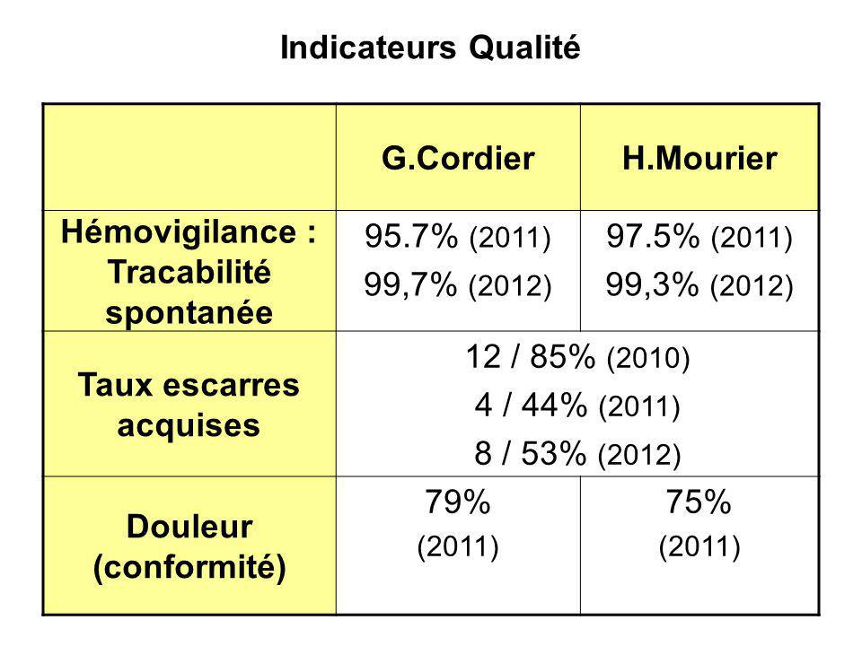 Indicateurs Qualité G.Cordier H.Mourier