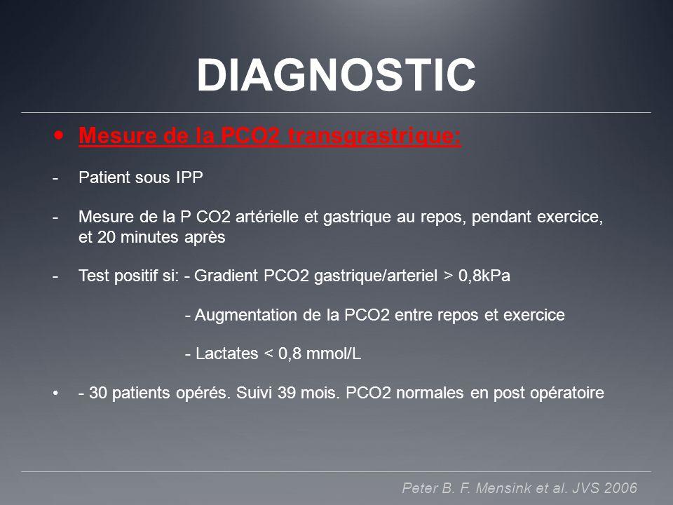 DIAGNOSTIC Mesure de la PCO2 transgrastrique: Patient sous IPP