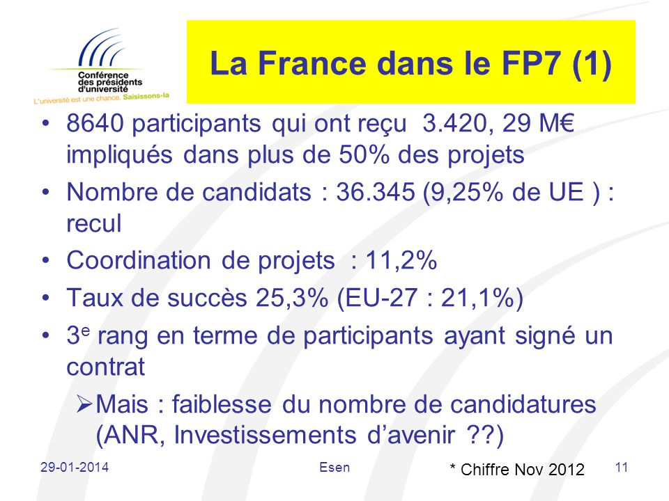 La France dans le FP7 (1) 8640 participants qui ont reçu 3.420, 29 M€ impliqués dans plus de 50% des projets.