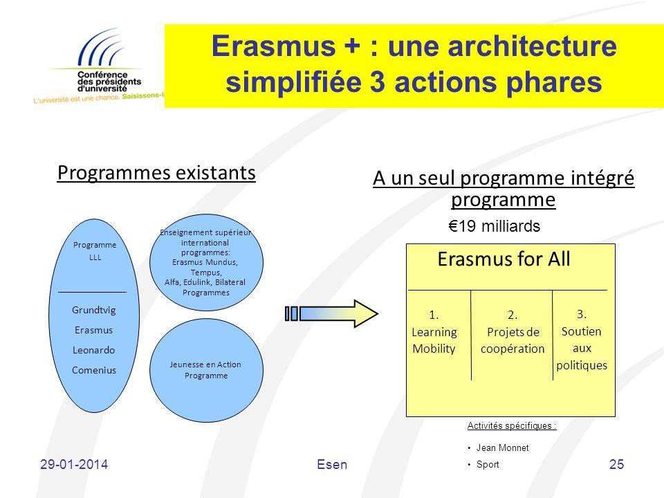 Erasmus + : une architecture simplifiée 3 actions phares