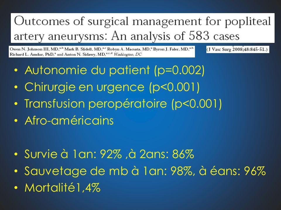 Autonomie du patient (p=0.002)