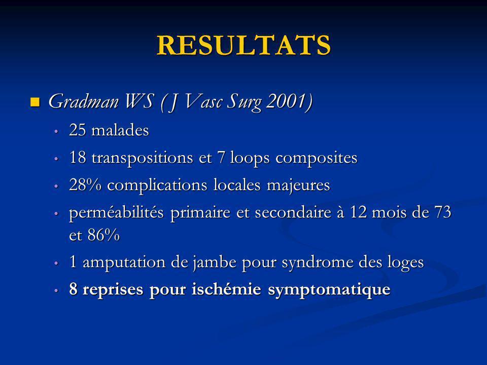 RESULTATS Gradman WS ( J Vasc Surg 2001) 25 malades