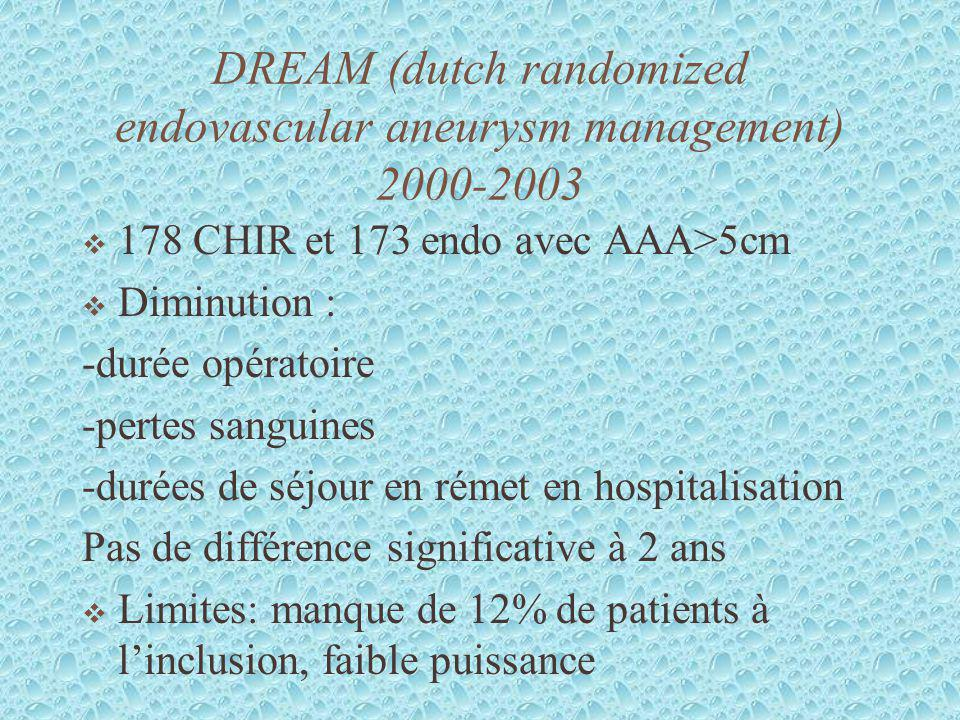 DREAM (dutch randomized endovascular aneurysm management) 2000-2003