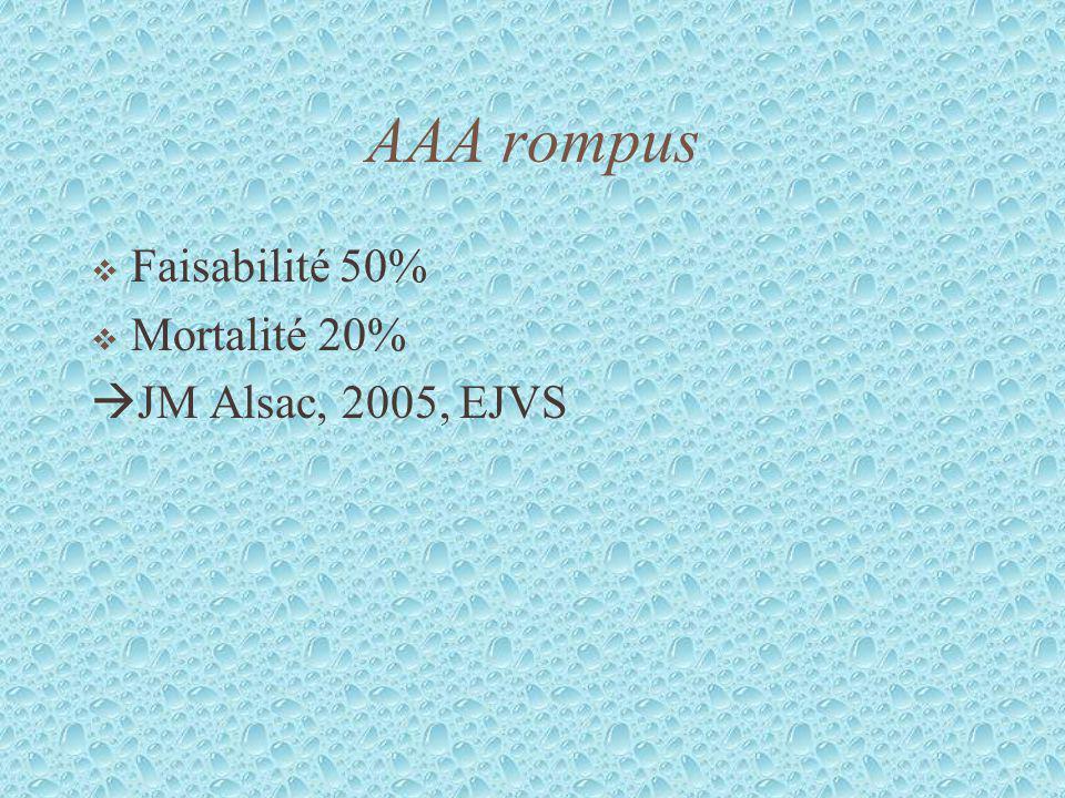 AAA rompus Faisabilité 50% Mortalité 20% JM Alsac, 2005, EJVS