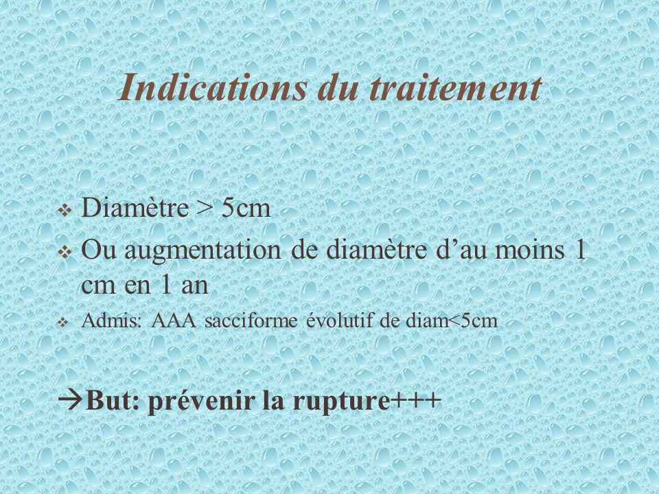Indications du traitement