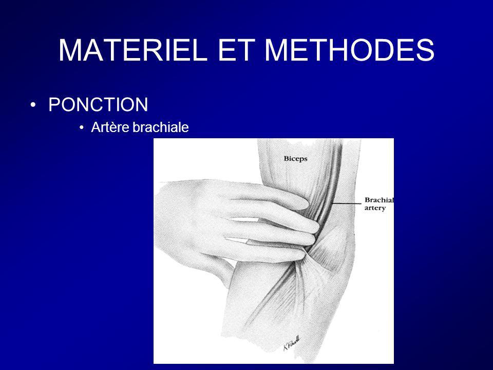 MATERIEL ET METHODES PONCTION Artère brachiale