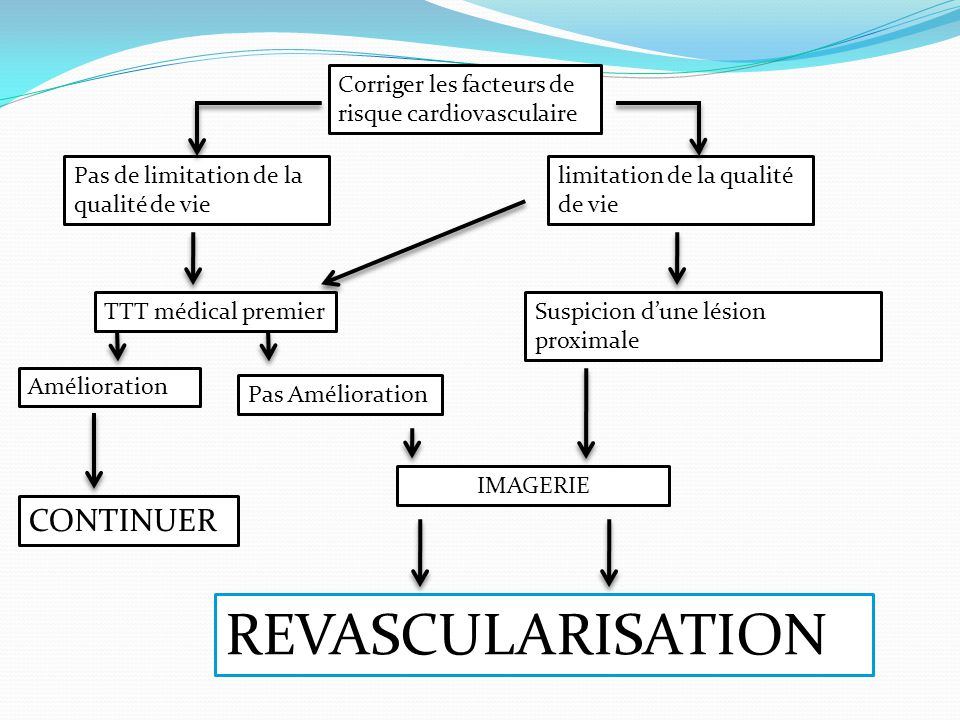REVASCULARISATION CONTINUER