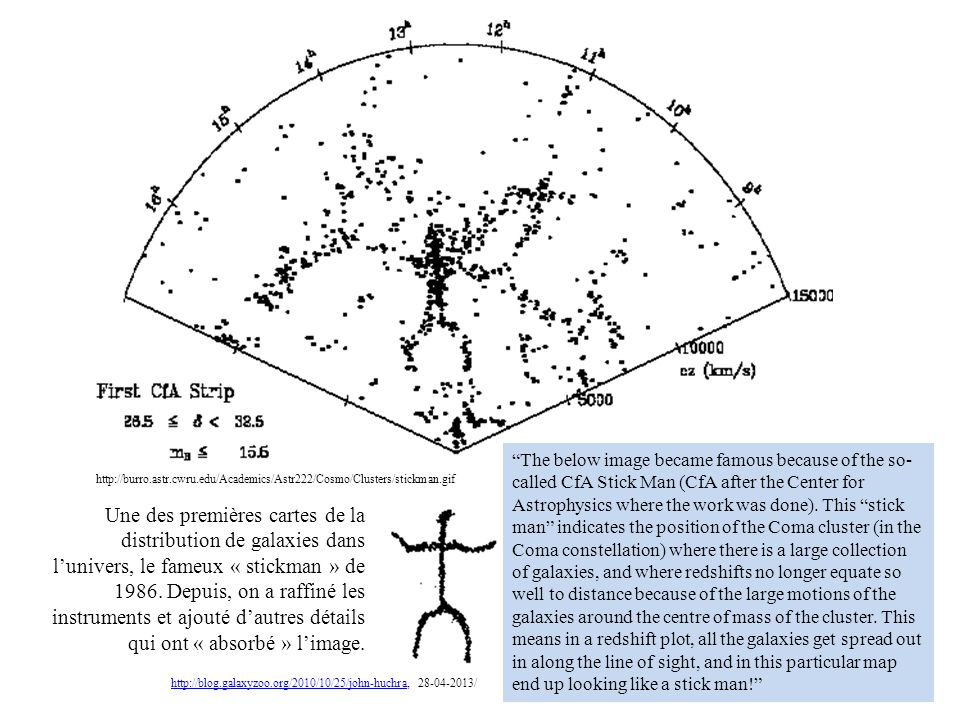 The below image became famous because of the so-called CfA Stick Man (CfA after the Center for Astrophysics where the work was done). This stick man indicates the position of the Coma cluster (in the Coma constellation) where there is a large collection of galaxies, and where redshifts no longer equate so well to distance because of the large motions of the galaxies around the centre of mass of the cluster. This means in a redshift plot, all the galaxies get spread out in along the line of sight, and in this particular map end up looking like a stick man!