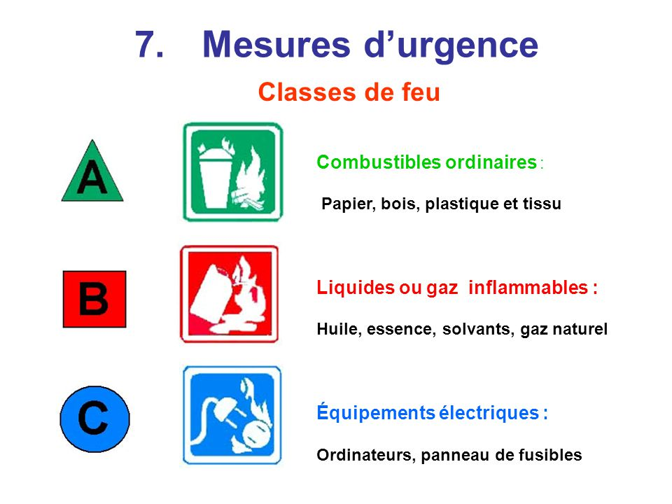 7. Mesures d'urgence Classes de feu Combustibles ordinaires :