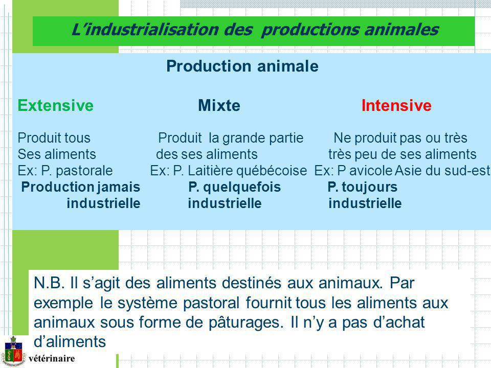 L'industrialisation des productions animales