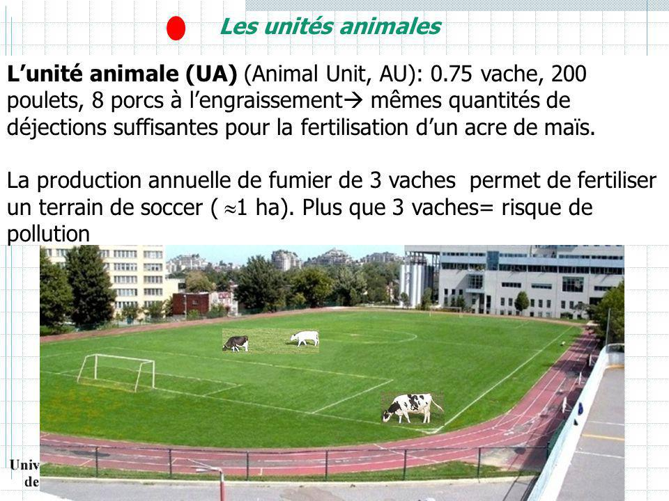 Les unités animales