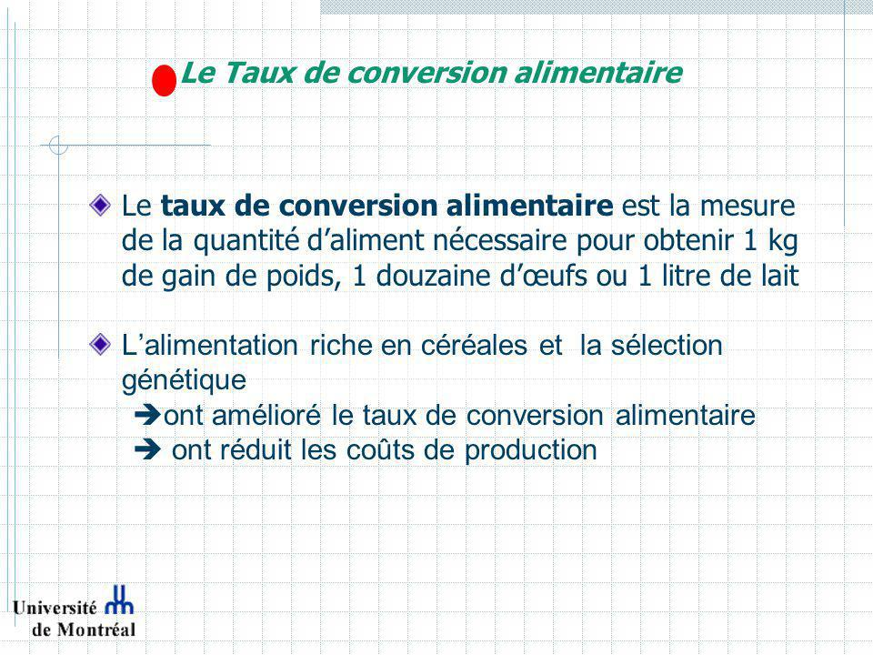 Le Taux de conversion alimentaire