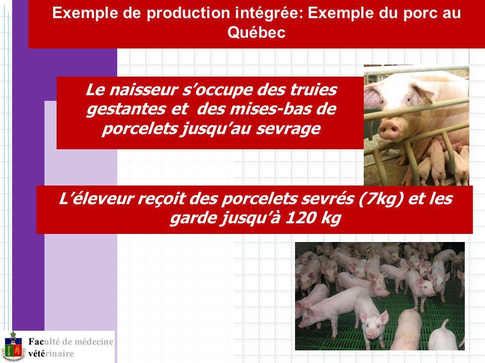 Exemple de production intégrée: Exemple du porc au Québec