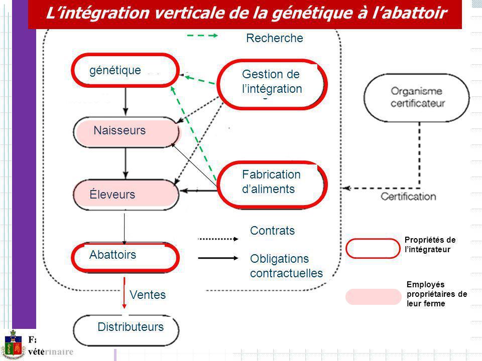 L'intégration verticale de la génétique à l'abattoir