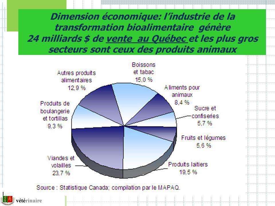 Dimension économique: l'industrie de la transformation bioalimentaire génère 24 milliards $ de vente au Québec et les plus gros secteurs sont ceux des produits animaux