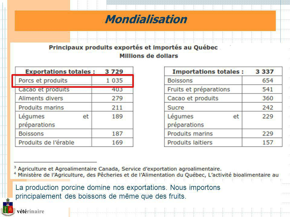 Mondialisation http://www.agrireseau.qc.ca/bovinslaitiers/documents/Prefontaine_Serge.pdf. (Mondialisation.pdf)