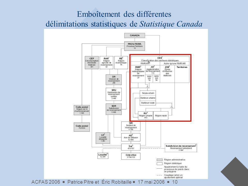 Emboîtement des différentes délimitations statistiques de Statistique Canada