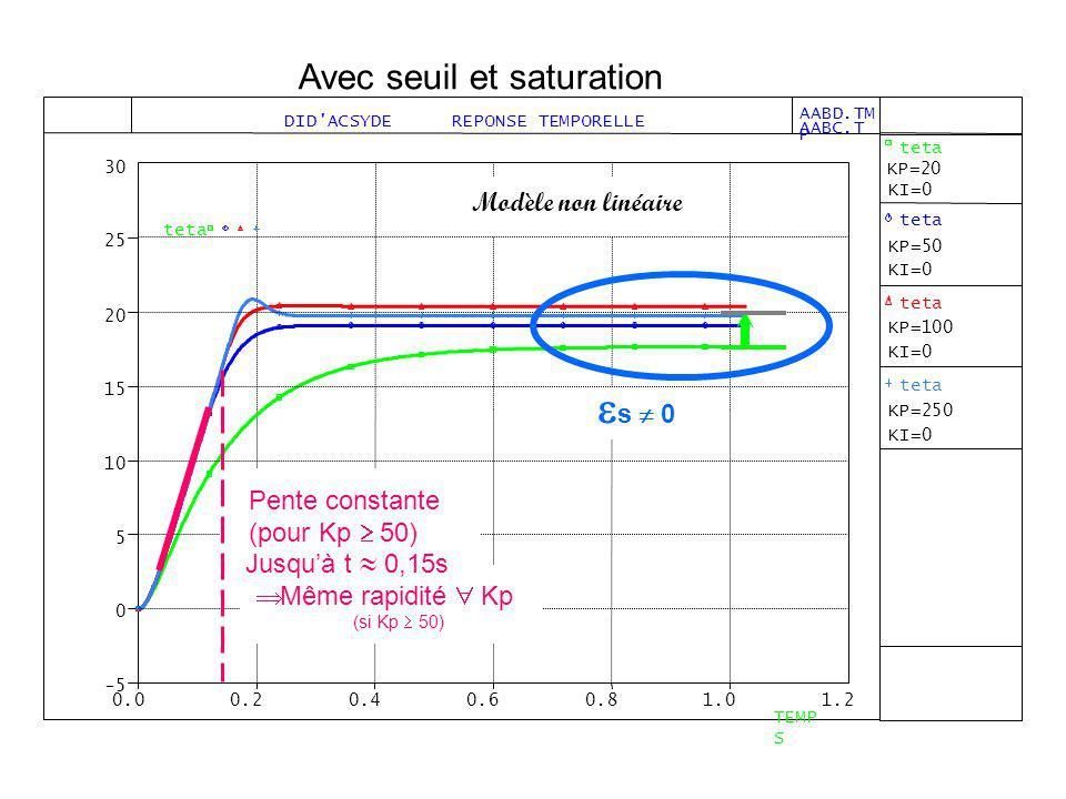 s  0 Avec seuil et saturation Modèle non linéaire Pente constante