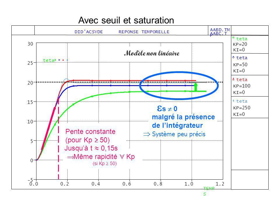 s  0 Avec seuil et saturation Modèle non linéaire malgré la présence