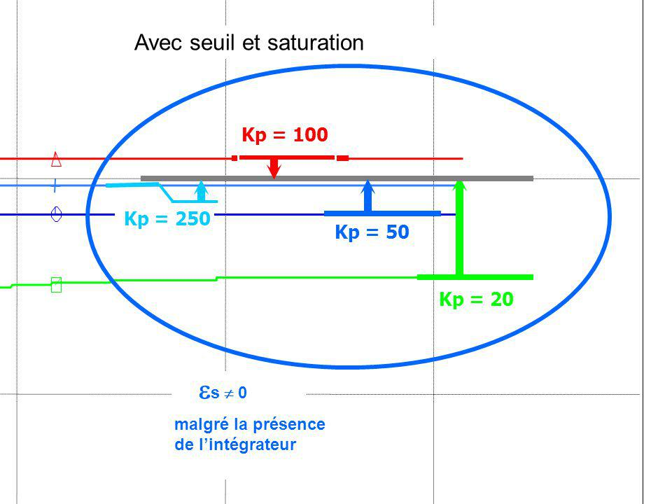 s  0 Avec seuil et saturation Kp = 100 Kp = 250 Kp = 50 Kp = 20