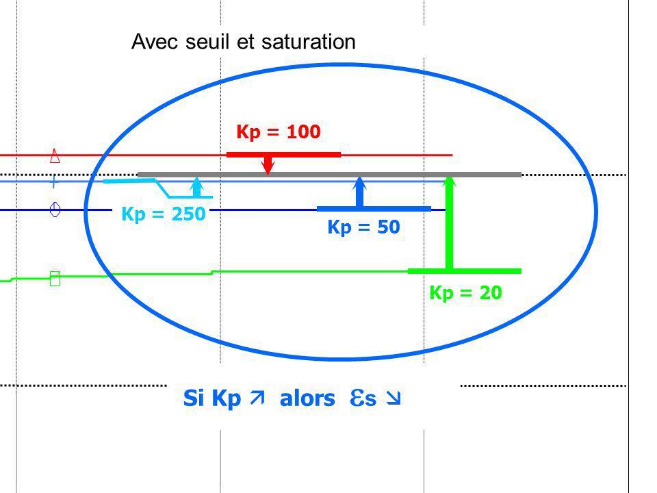 Si Kp  alors s  Avec seuil et saturation Kp = 100 Kp = 250 Kp = 50