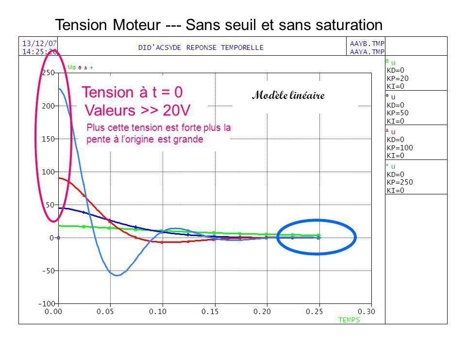Tension Moteur --- Sans seuil et sans saturation