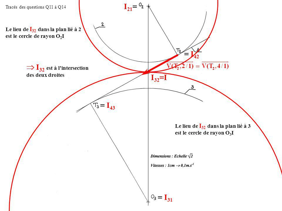  I32 est à l'intersection des deux droites I32=I