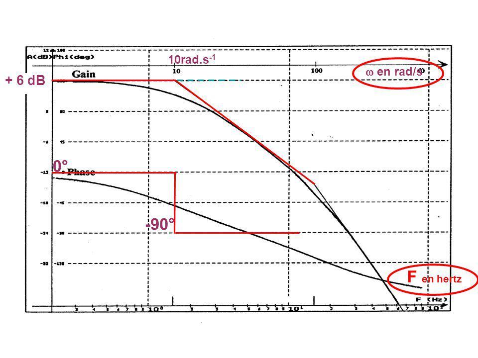10rad.s-1  en rad/s + 6 dB 0° -90° F en hertz