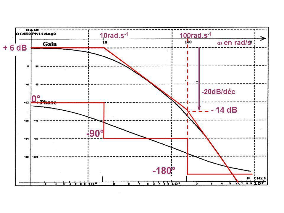 10rad.s-1 100rad.s-1  en rad/s + 6 dB -20dB/déc 0° - 14 dB -90° -180°
