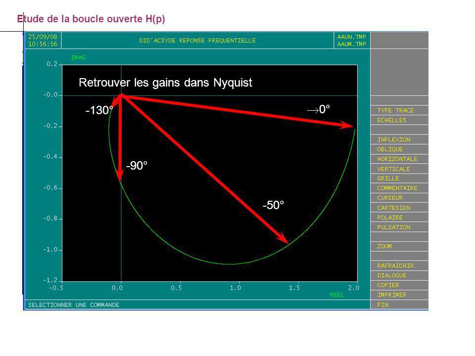 Retrouver les gains dans Nyquist