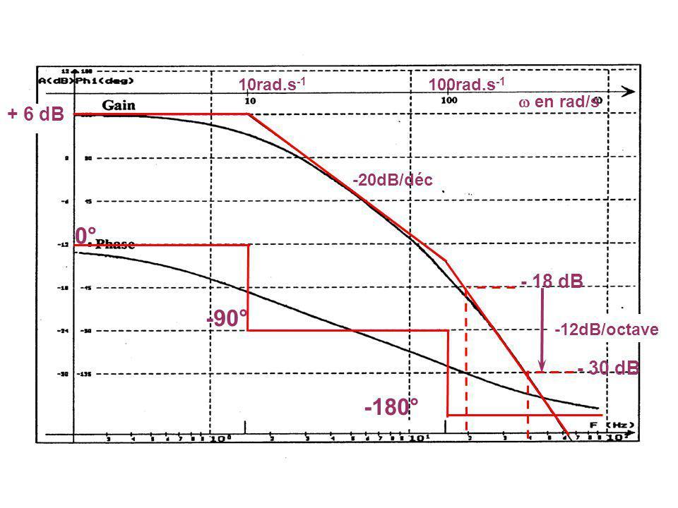 0° -90° -180° + 6 dB - 18 dB - 30 dB 10rad.s-1 100rad.s-1  en rad/s