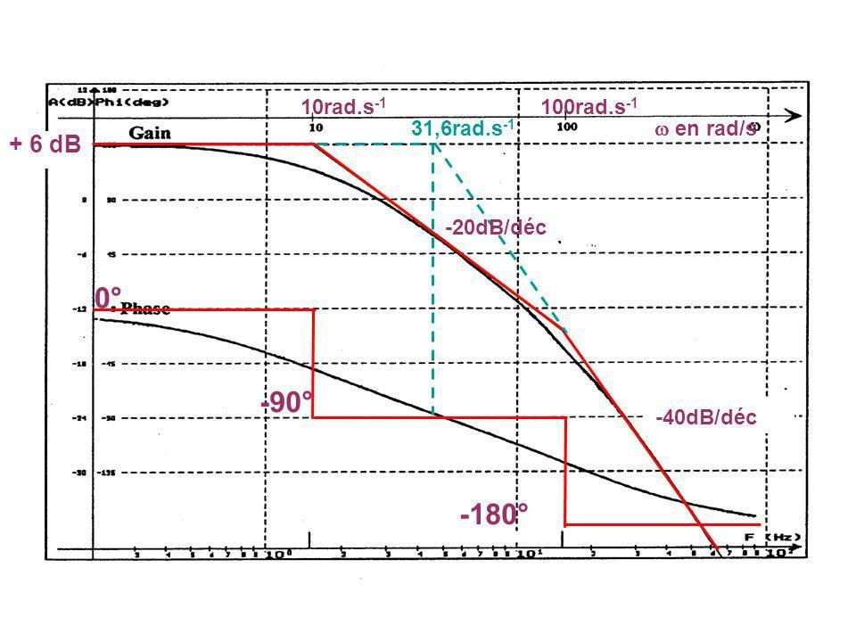 0° -90° -180° + 6 dB 10rad.s-1 100rad.s-1 31,6rad.s-1  en rad/s