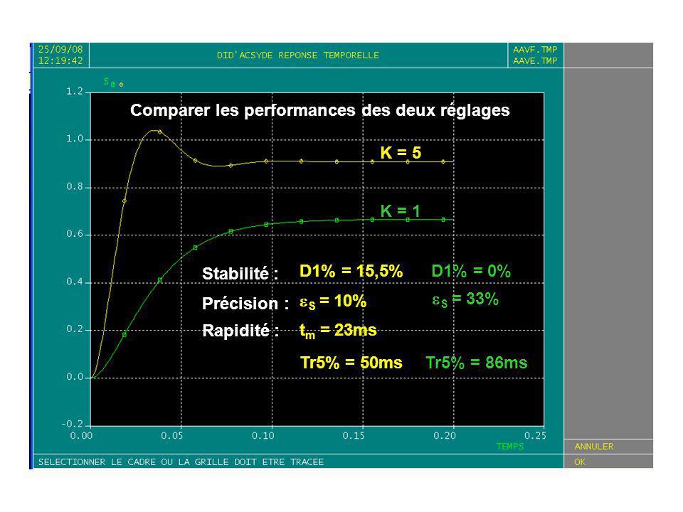 Comparer les performances des deux réglages