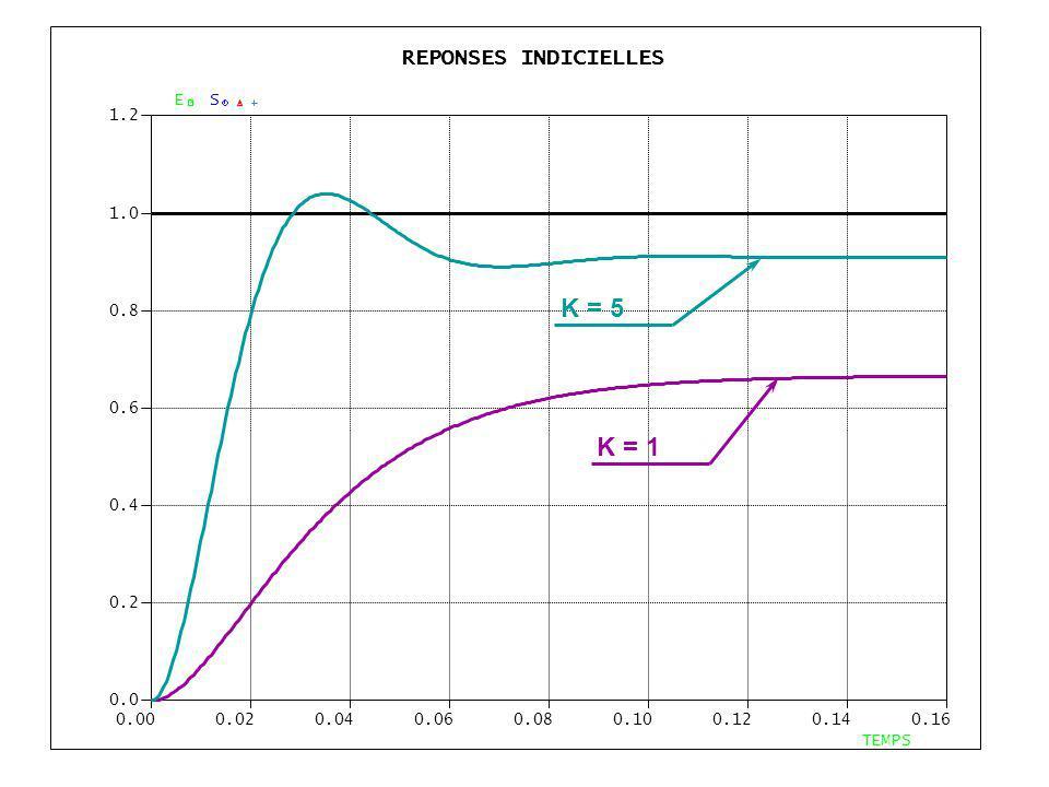 K = 5 K = 1 REPONSES INDICIELLES E S 1.2 1.0 0.8 0.6 0.4 0.2 0.0 0.00