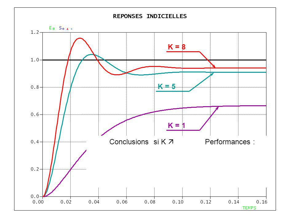 Conclusions si K  Performances :