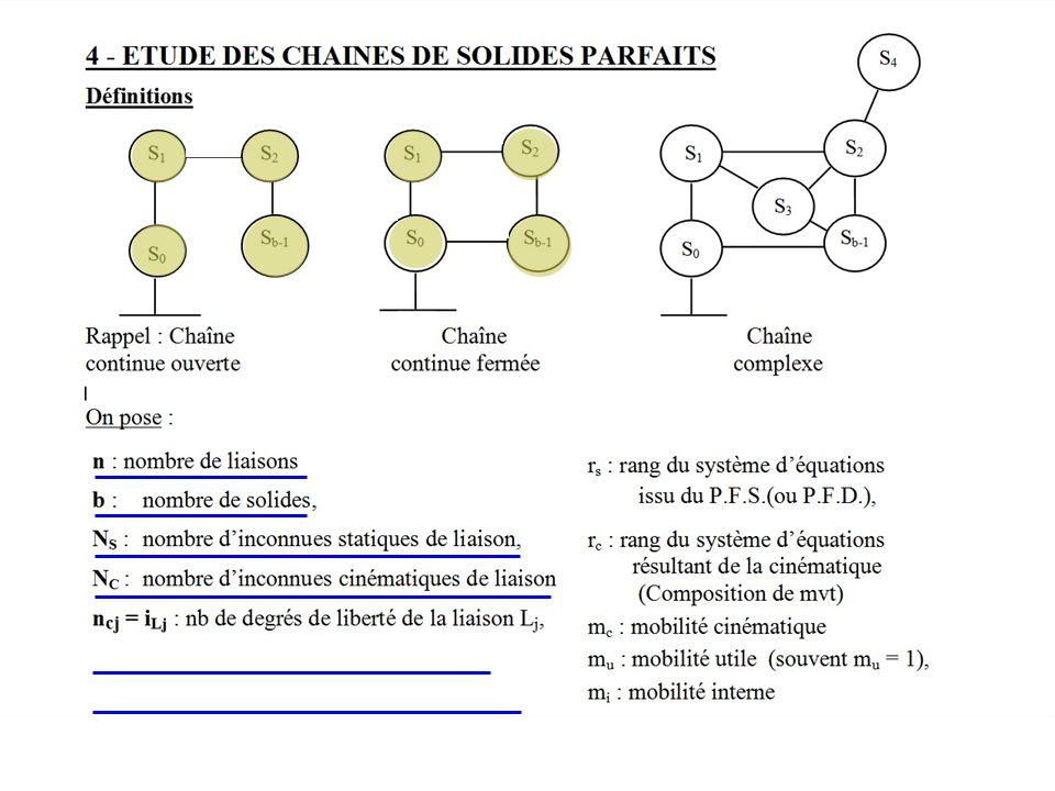 (L2) (L2) (L1) (L..) (L1) (L..) (Lb) b = n. b = n+1. Es Nombre d'équations issues de la statique.