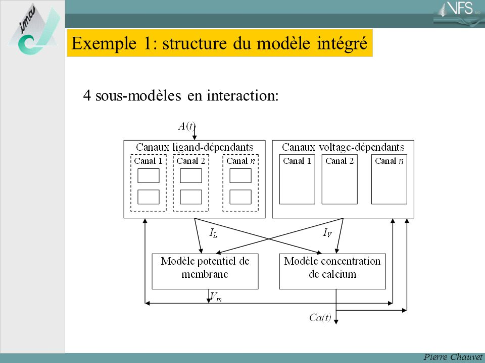 Exemple 1: structure du modèle intégré