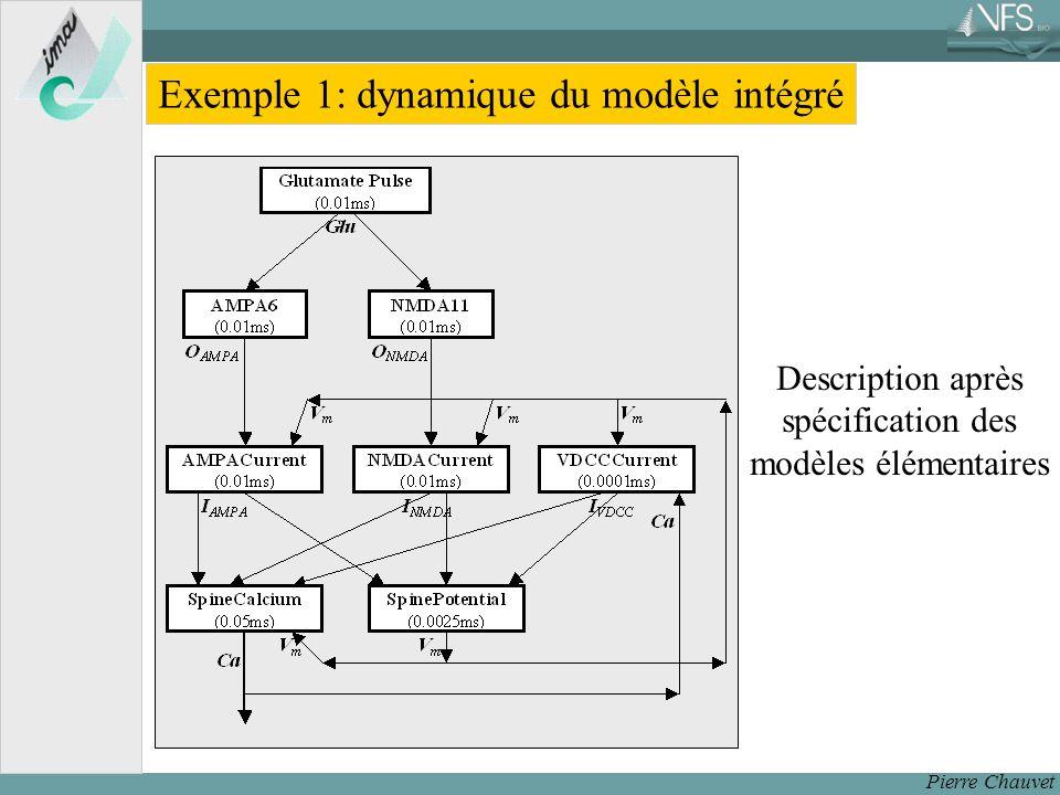 Exemple 1: dynamique du modèle intégré