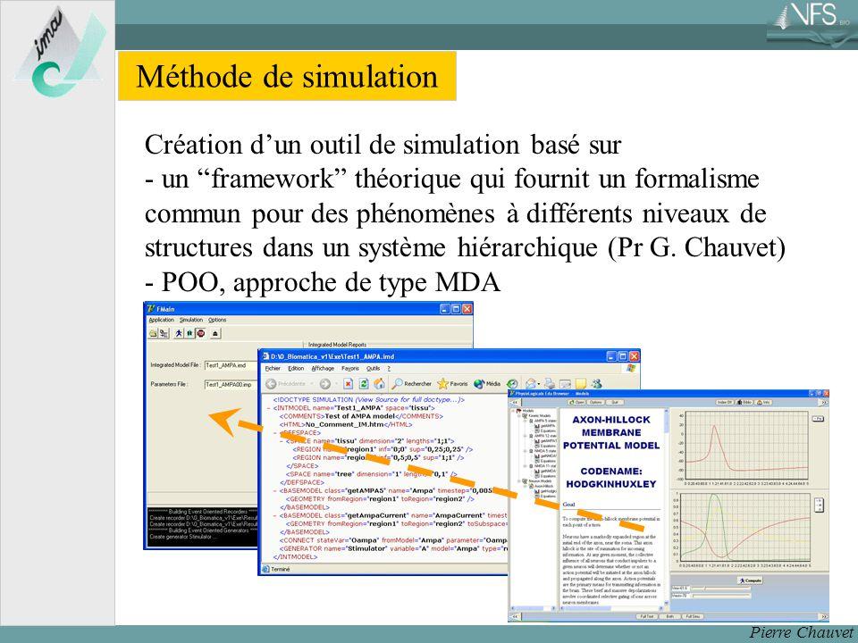 Méthode de simulation