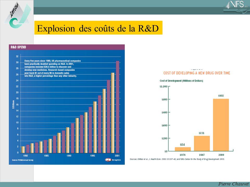 Explosion des coûts de la R&D