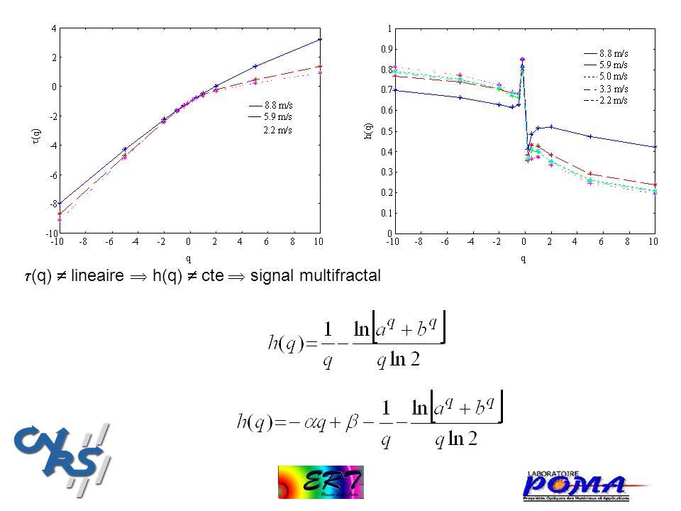 t(q)  lineaire  h(q)  cte  signal multifractal