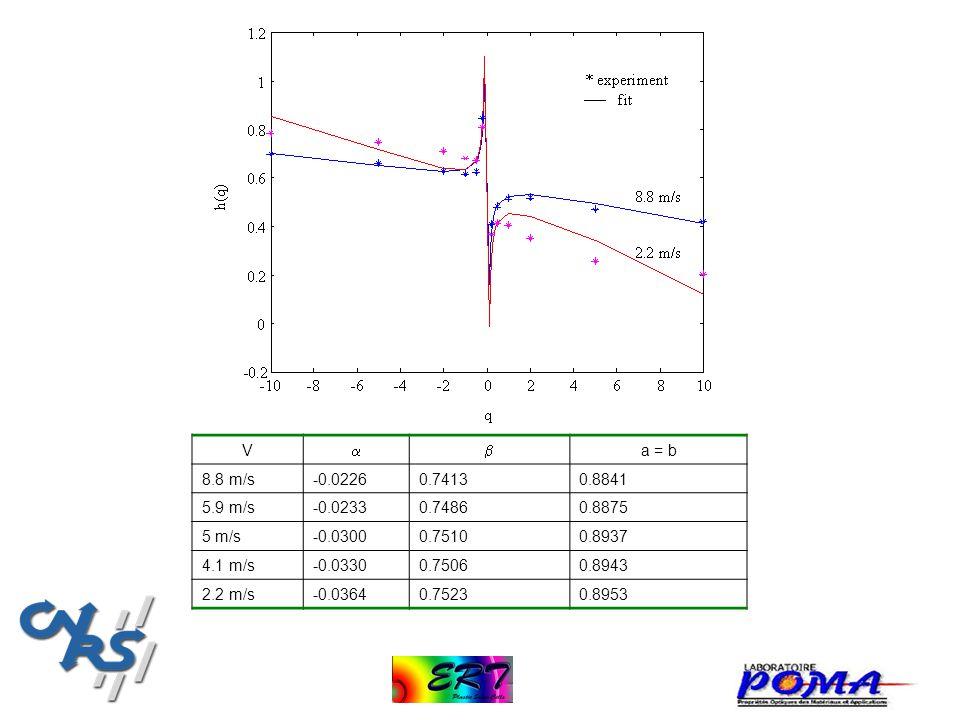 V   a = b. 8.8 m/s. -0.0226. 0.7413. 0.8841. 5.9 m/s. -0.0233. 0.7486. 0.8875. 5 m/s. -0.0300.
