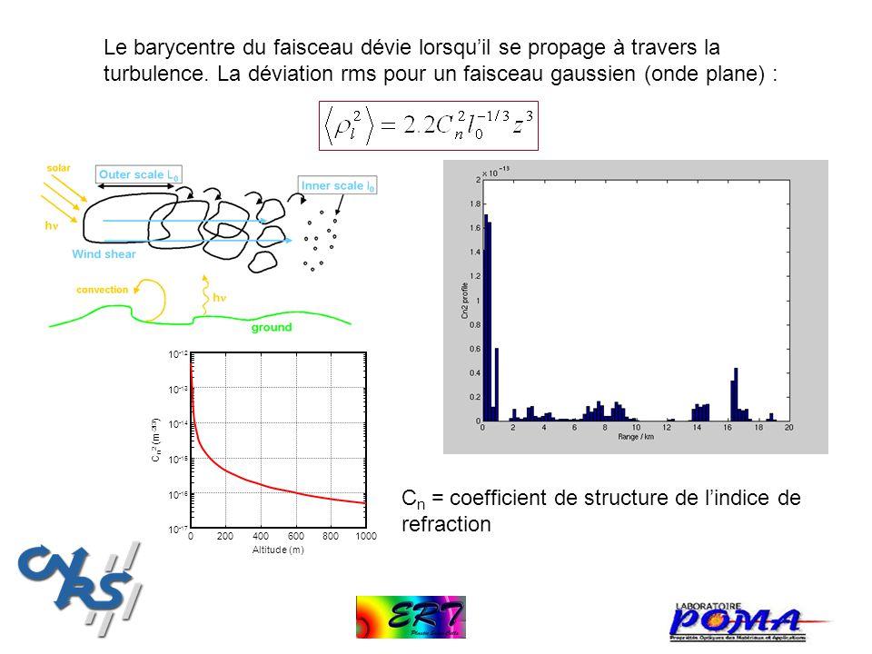 Cn = coefficient de structure de l'indice de refraction