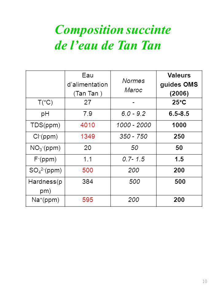 Eau d'alimentation (Tan Tan )