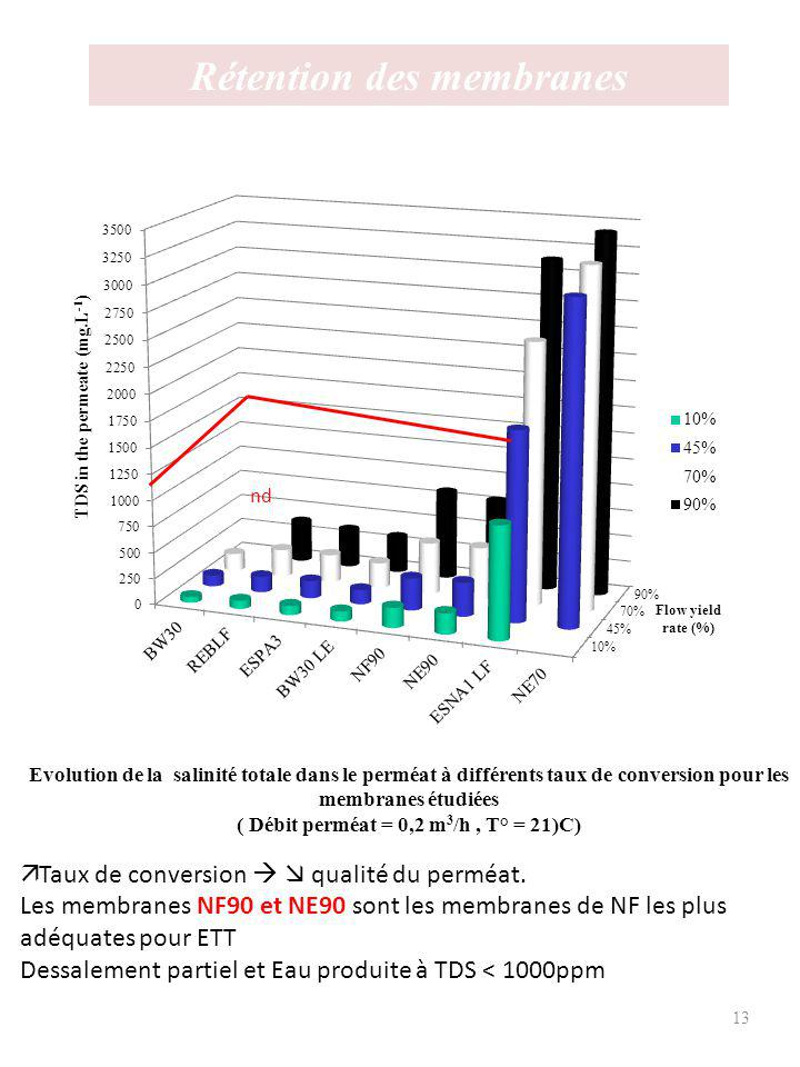 Rétention des membranes ( Débit perméat = 0,2 m3/h , T° = 21)C)
