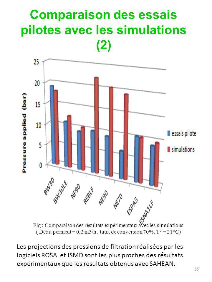 Comparaison des essais pilotes avec les simulations (2)