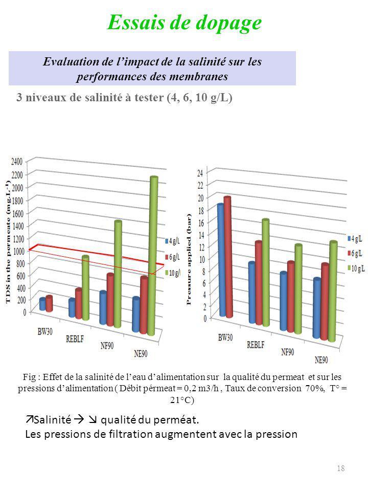 Essais de dopage Evaluation de l'impact de la salinité sur les performances des membranes. 3 niveaux de salinité à tester (4, 6, 10 g/L)