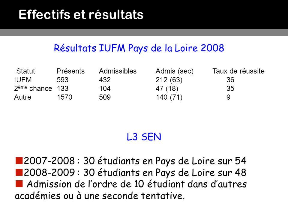 Résultats IUFM Pays de la Loire 2008
